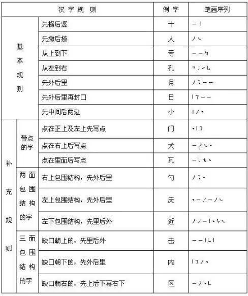 汉字笔顺规则表和笔画名称表(建议收藏)