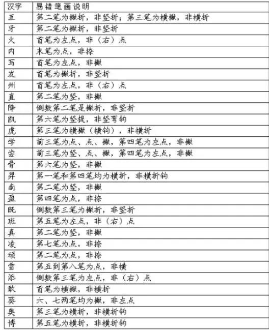 四、笔顺易错的汉字表   一、汉字笔画名称表   二、汉字笔顺规则表   三、笔画易错的汉字表